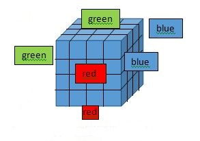 cube based puzzles in logical reasoning