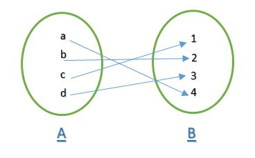 introductions to functions Algebra