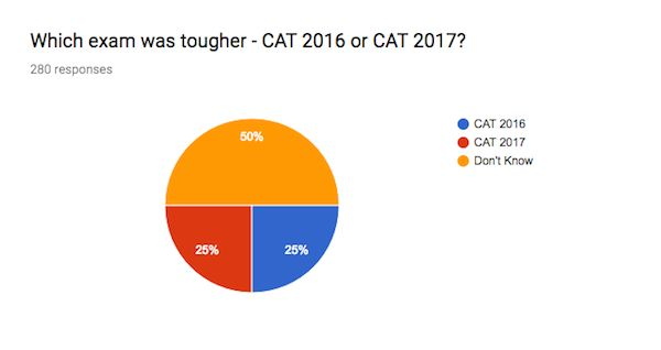 CAT 2017 Exam Analysis - Comparision with 2016