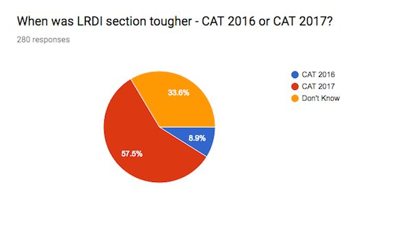 CAT 2017 Exam Analysis - Logical Reasoning and Data Interpretation