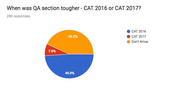 CAT 2017 Exam Analysis - Quantitative Aptitude
