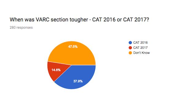 CAT 2017 Exam Analysis - Verbal Ability and Reading Comprehension