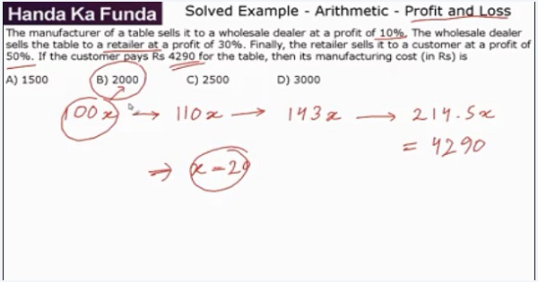 CAT 2017 - Afternoon slot - Quantitative Aptitude - Arithmetic - Profit and Loss - The manufacturer of a table