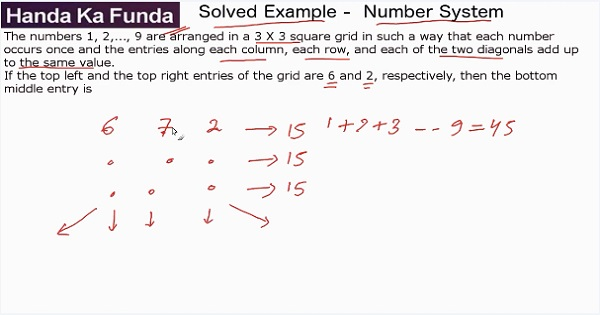 CAT 2017 - Aftrnoon slot - Quantitative Aptitude - Number Systems - The numbers 1, 2,...,9 are arranged