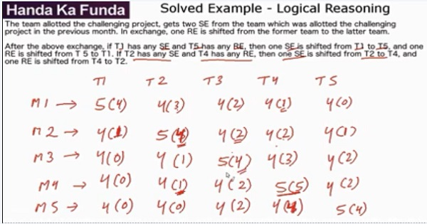 CAT 2017 - LRDI - Logical Reasoning - Set - There are 21 employees working in a division