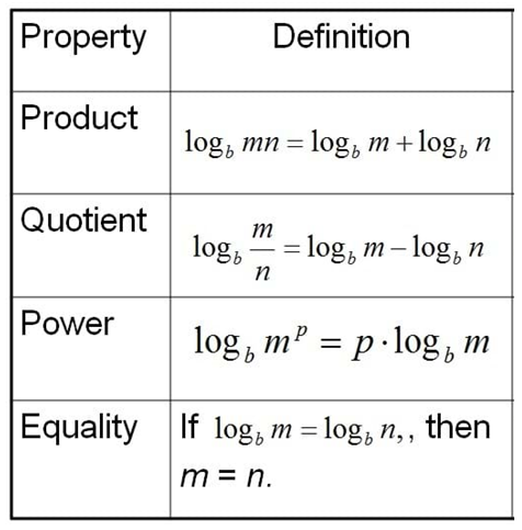 Logarithm Concepts Questions And Answers For Cat Exam Quant