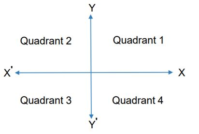 Coordinate Geometry (Concepts, Formulas and CAT questions) | Handa