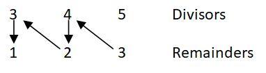 successive division4