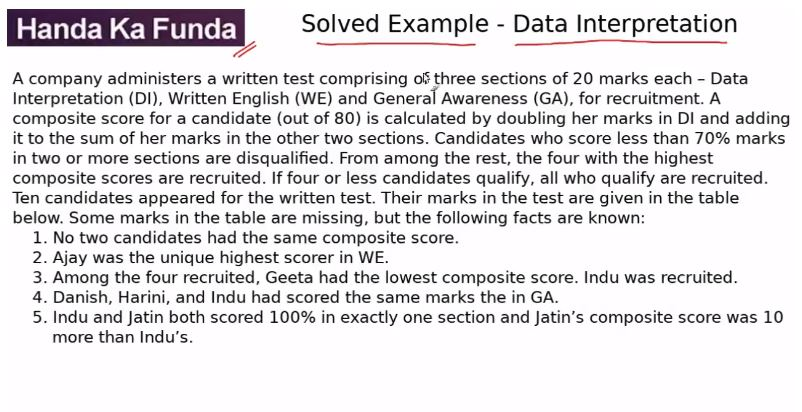 Data Interpretation – Set – A company administers a written test comprising
