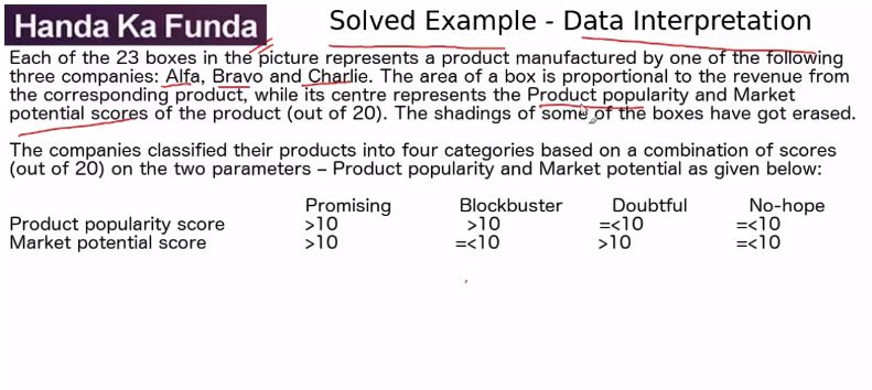 Data Interpretation – Set – Each of the 23 boxes in the picture