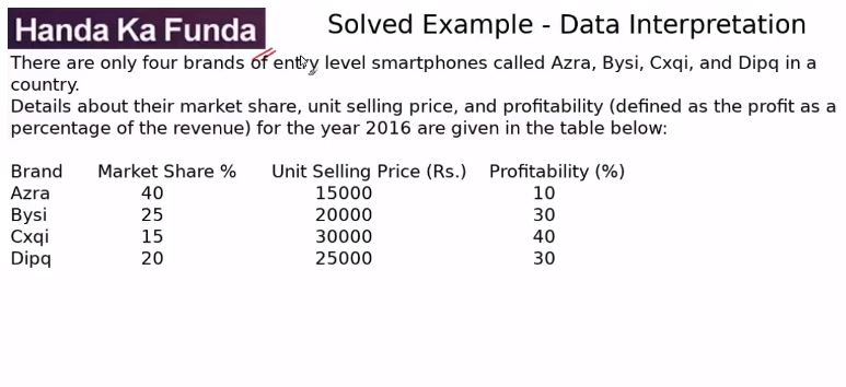 Data Interpretation – Set – There are only four brands of entry