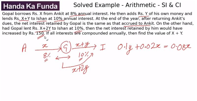 Quantitative Aptitude – Arithmetic - Simple Interest and Compound Interest – Gopal borrows Rs. X