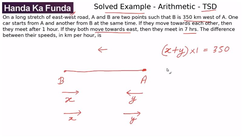 Quantitative Aptitude – Arithmetic - Time Speed and Distance – On a long stretch of east-west