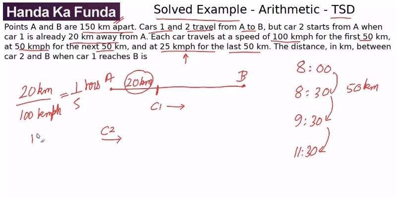 Quantitative Aptitude – Arithmetic - Time Speed and Distance – Points A and B are 150 km apart