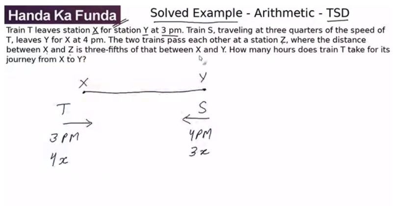 Quantitative Aptitude – Arithmetic - Time Speed and Distance – Train T leaves station X for station